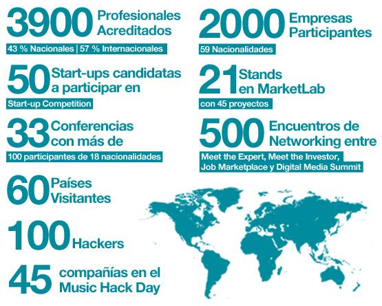 diseno web barcelona - sonar +d 2015